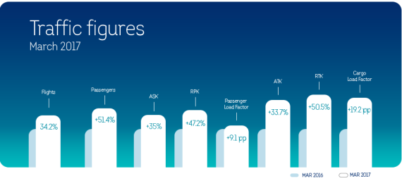 Brussels Airlines March Statistics 2017
